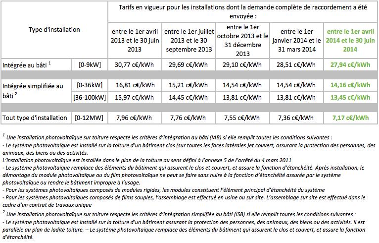 tarif achat PV